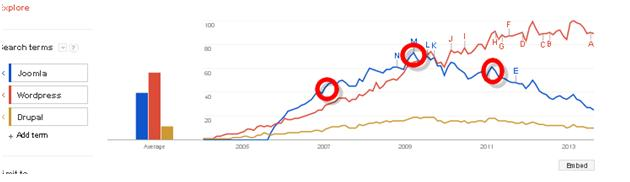 Joomla Struggles With WordPress & Drupal To Hold Its Position