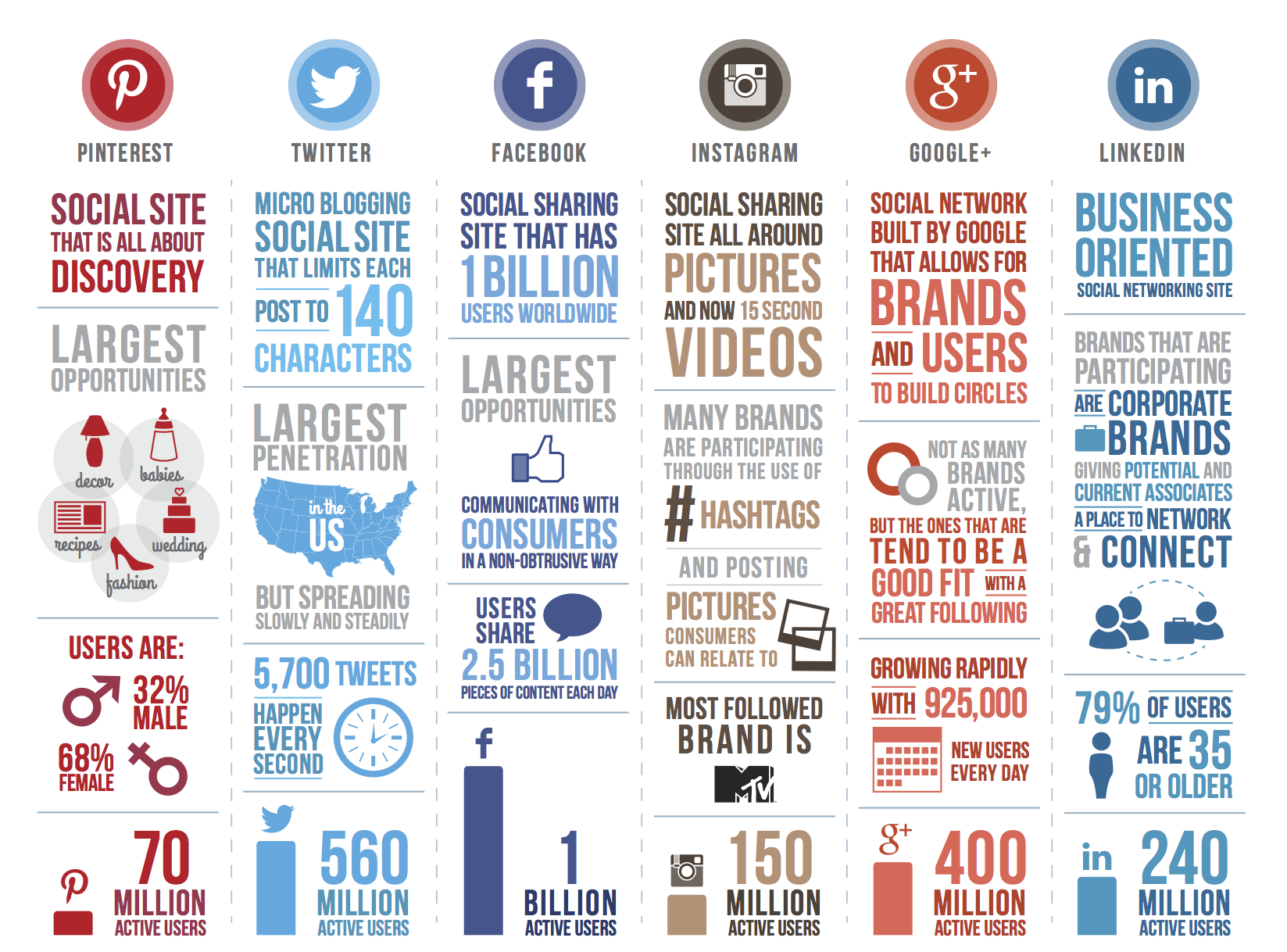 How have the major social media sites faired in the year 2013?