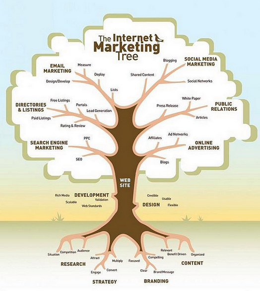 Analogy: The Internet Marketing Tree