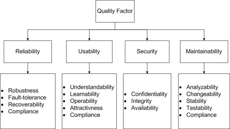 Application Quality