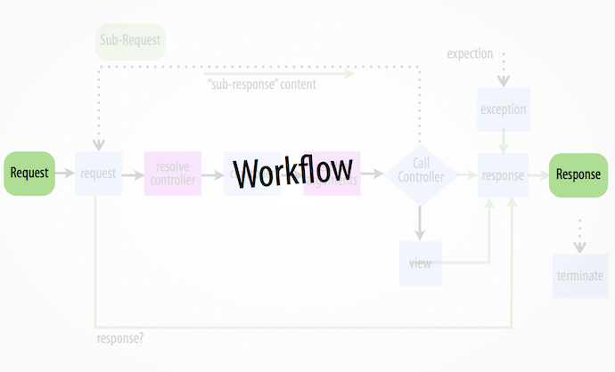 Enterprise Application Development using Symfony Framework