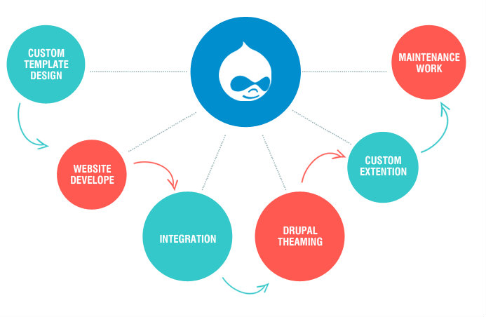 Drupal Development: The Ideal Choice To Build Your Website