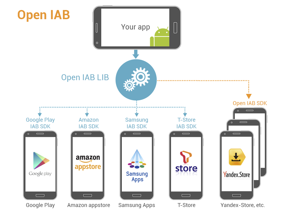 Android Application Development – A Business Driver
