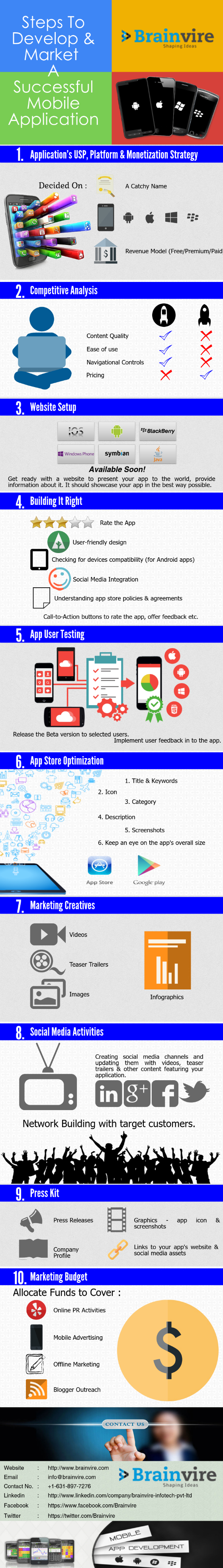 Steps to develop & Market A Successful Mobile Application