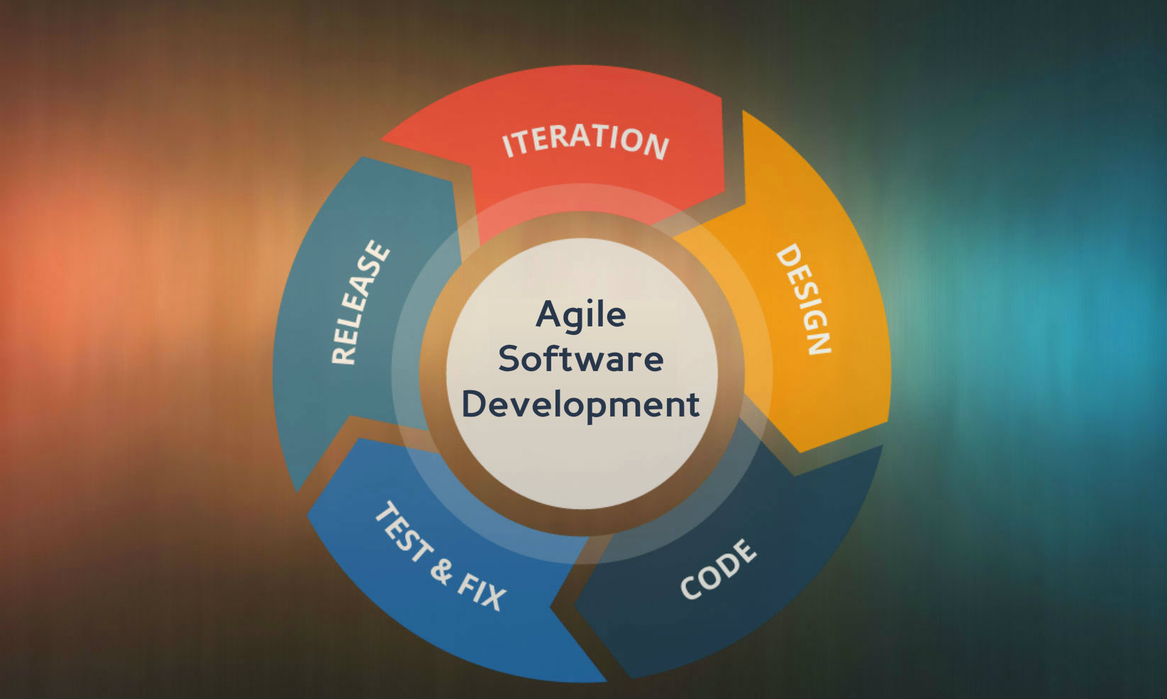 Kanban and Scrum - The Ideal frameworks for Software Development through Agile Process