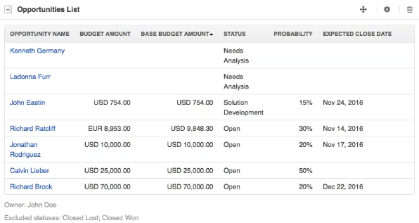 Opportunities view in OroCRM that helps forecast and keep track of sales.