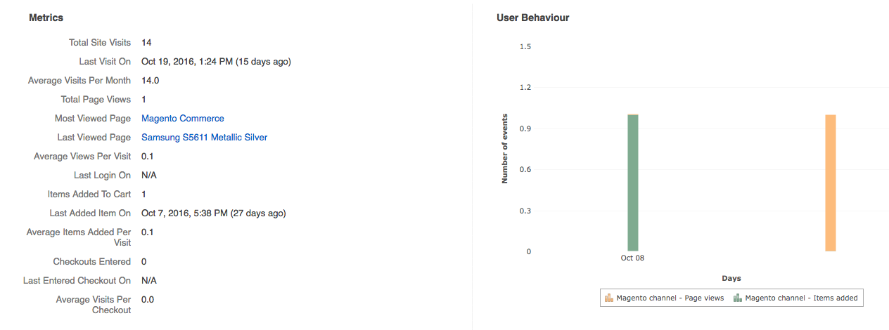 Customer behaviour view in OroCRM.