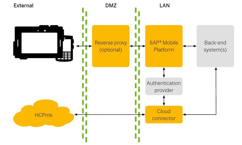 SAP Mobile Platform The untold story in enterprise mobility solution 1