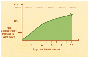 Why Mobile And Website Speed Matters For Business Enhancement