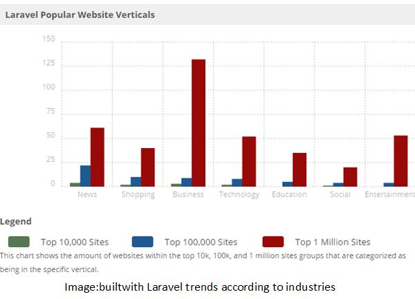 Laravel trends according to industries