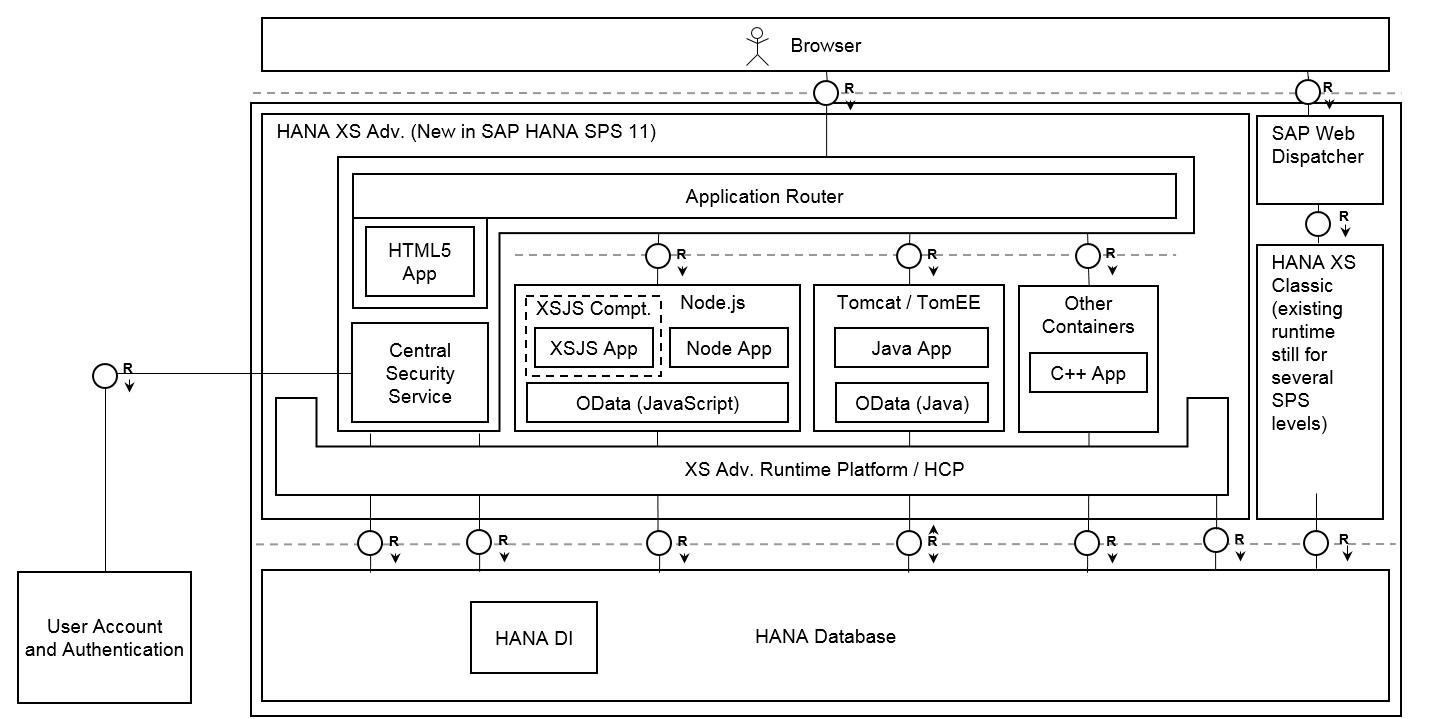 SAP with node.js