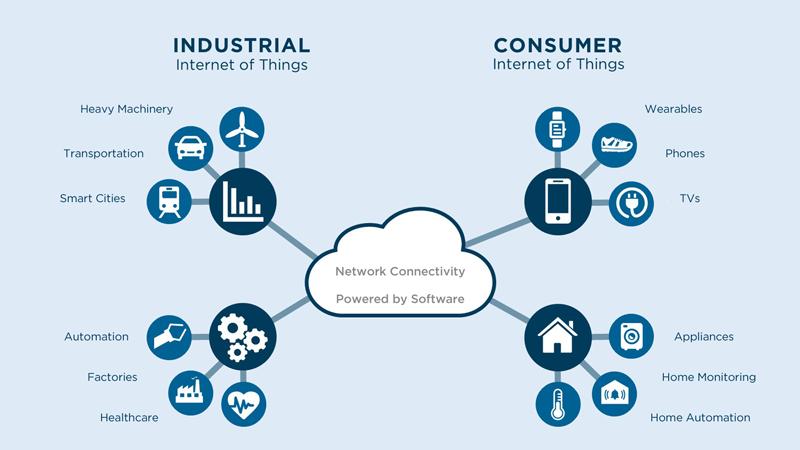 IIOT Heralds Next Gen Industrial Web App Development