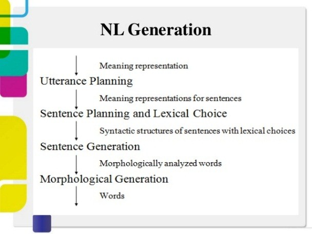 NL generation