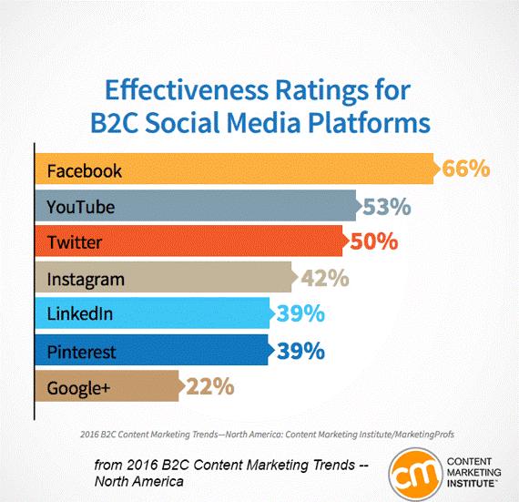 usage of social media platforms