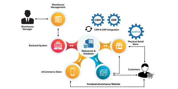 Retail Omnichannel ERP, Smart Way to Strengthen Business Backbone