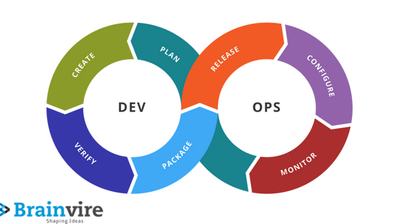 DevOps - Brainvire