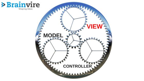 Gear up VIEW in ASP.NET core MVC