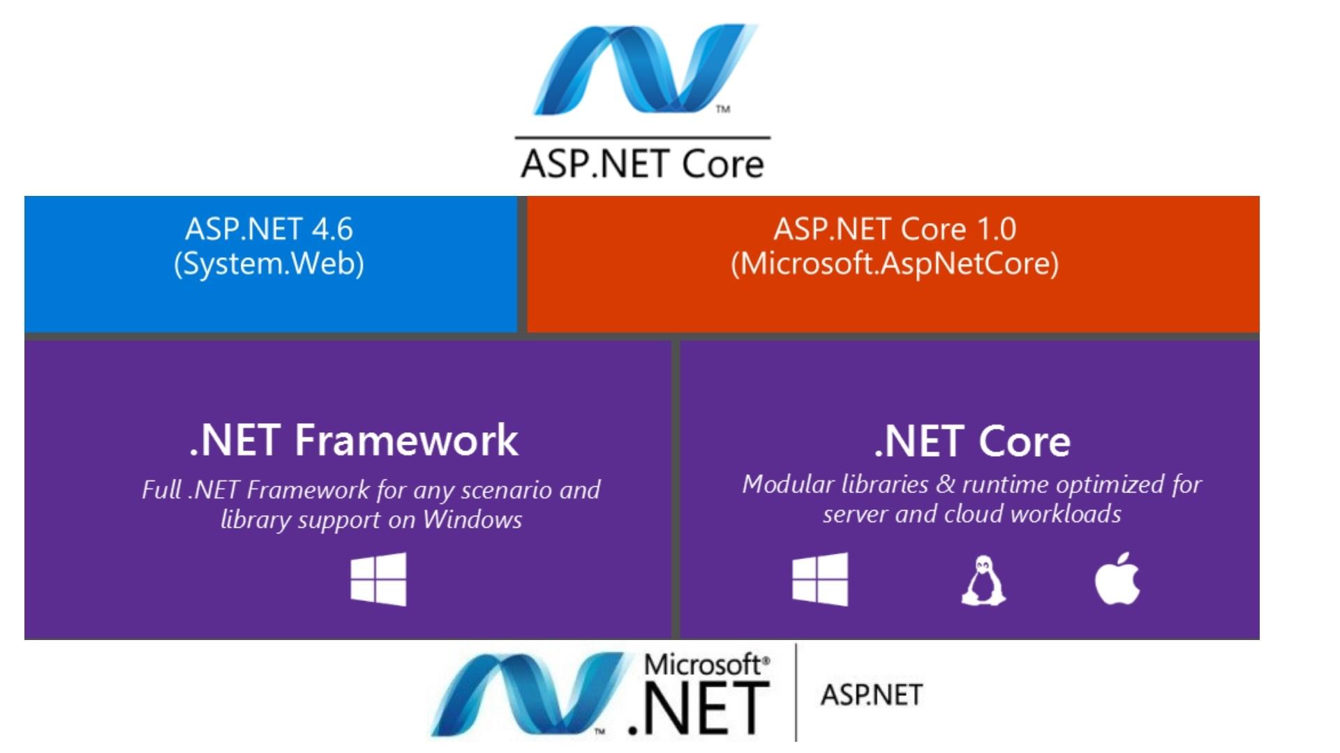 7 Reasons To Choose ASP.NET Core