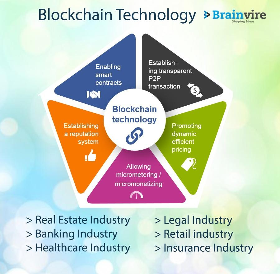 Blockchain For Different Industries