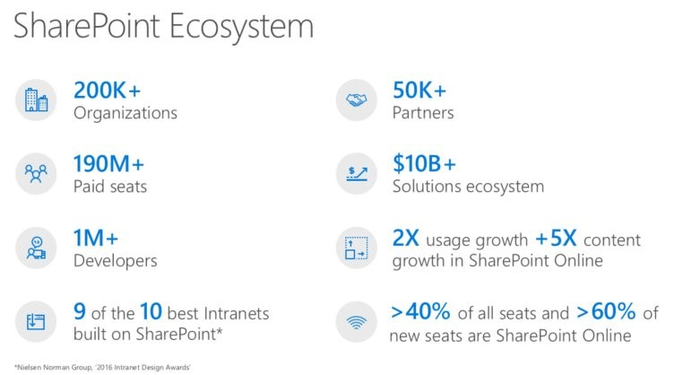 5 Reasons Why Nonprofits Should Use SharePoint