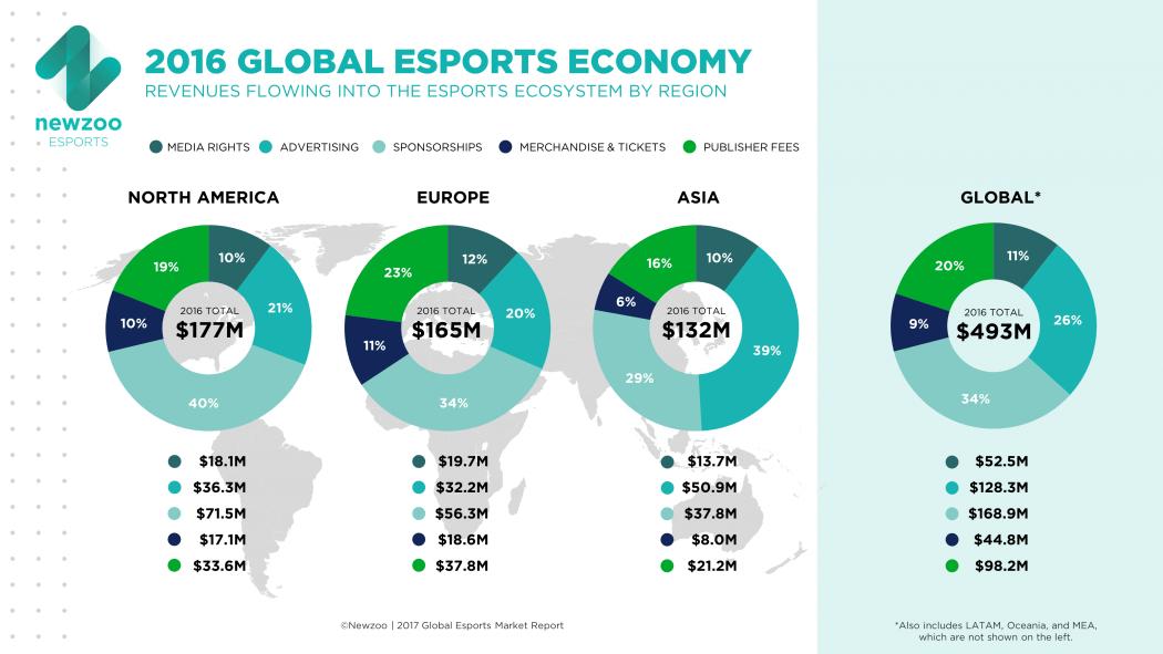 eSports economy