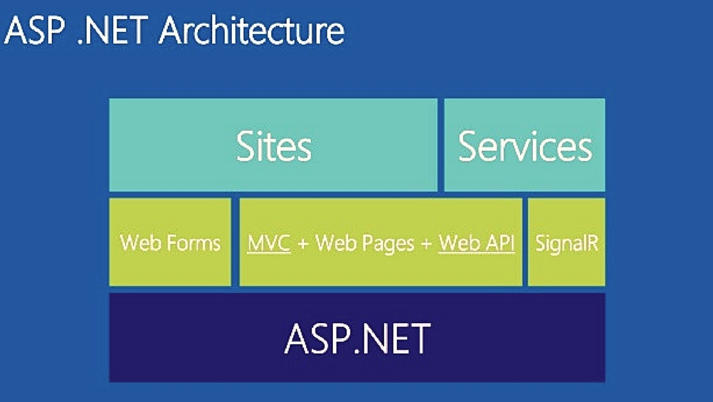Key Features of ASP.Net Core MVC To Build Scalable Applications