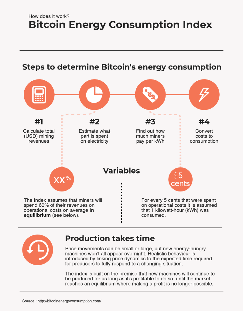 Bitcoin Energy Consumption Index