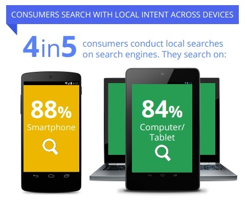 growth in mobile searches