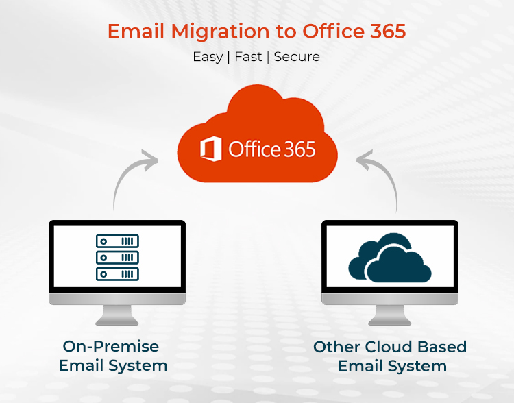 Step-by-step Plan for a Successful Office 365 Migration