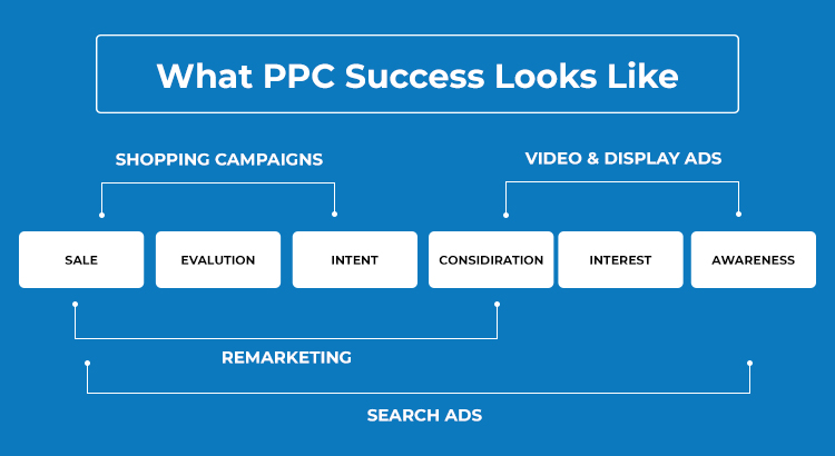 Turn your viewers into customers by following these steps in your PPC Campaign