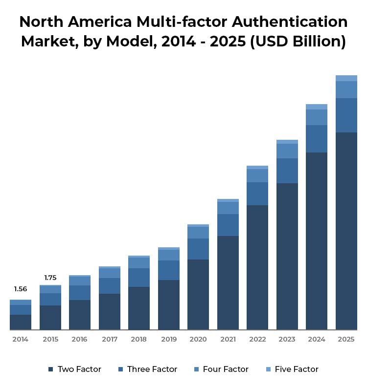 Implementing Two-Factor Authentication Security Systems In Magento