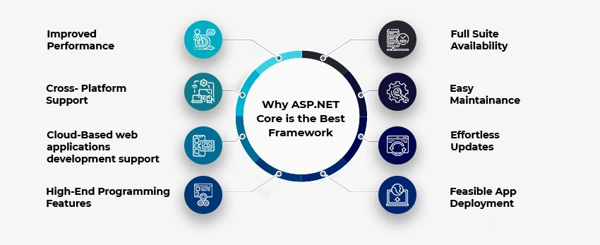 Why should you use ASP