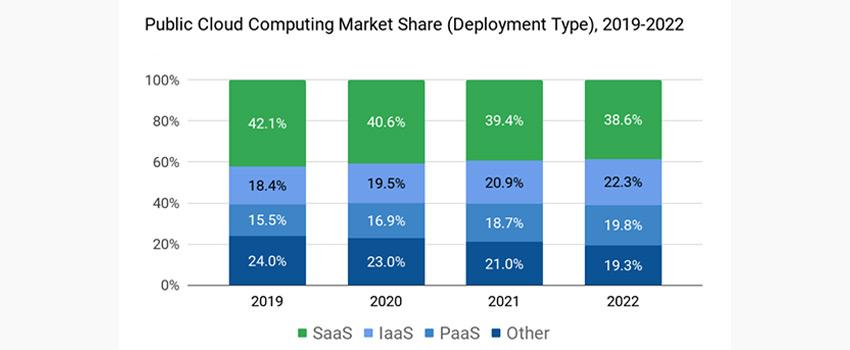 IaaS vs. PaaS vs. SaaS Market Share
