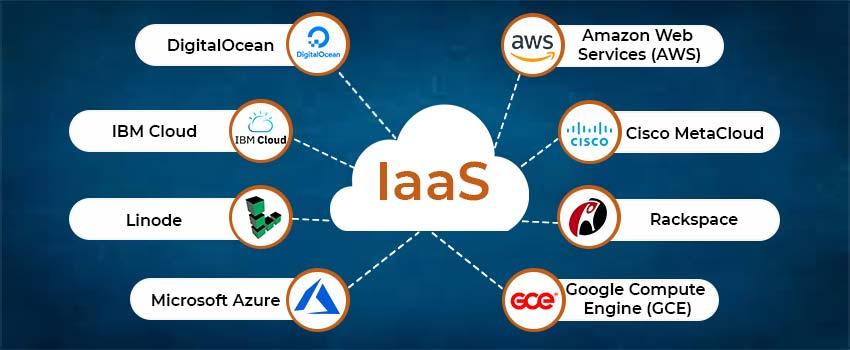 Examples of IaaS