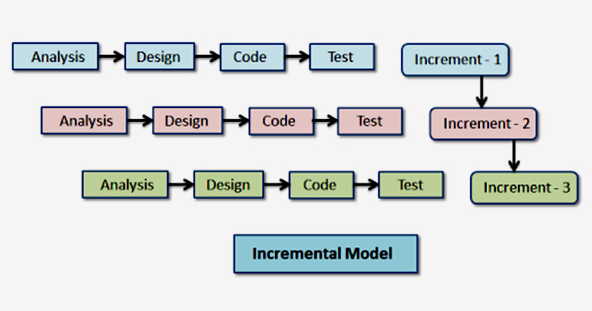 8 Types Of Software Development Models-How to choose the best software development model for your project?
