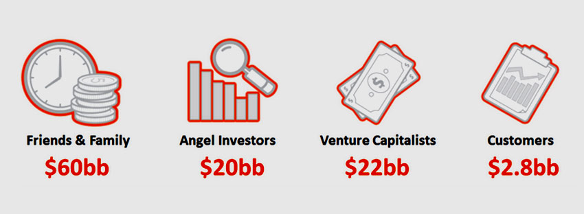 A complete Guide to Finding Investors for Your Mobile App