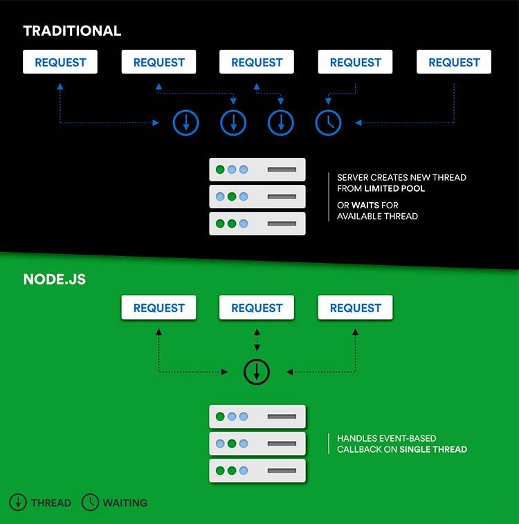 Node JS Web Application Development: Pros and Cons