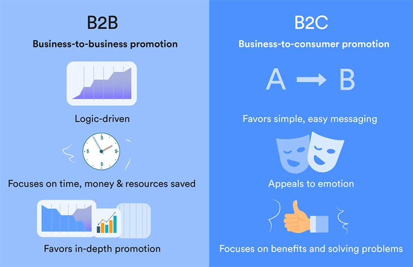 How to Choose between a Traditional and Innovative Ecommerce Business Model