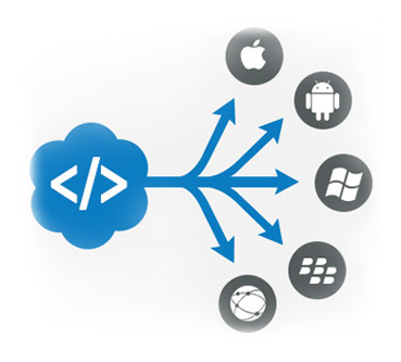 How Cross Platform Mobile Application Development Frameworks Right For Your Business?