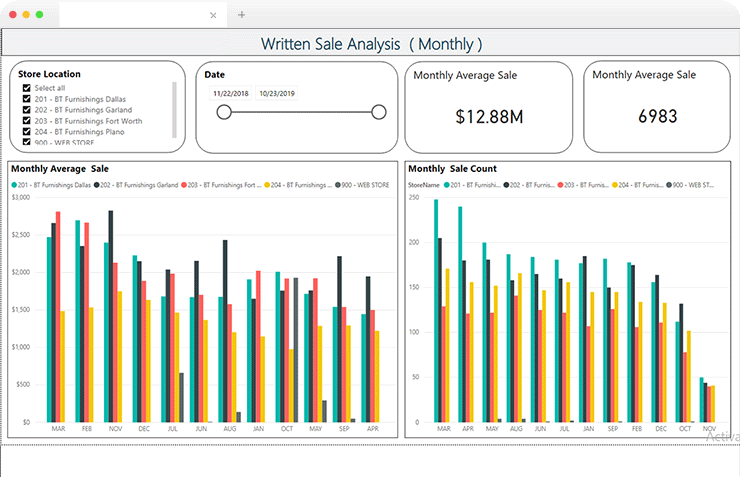 End-to-End Sales Visibility Made Possible for American Home Decor Brand Using Microsoft PowerBI