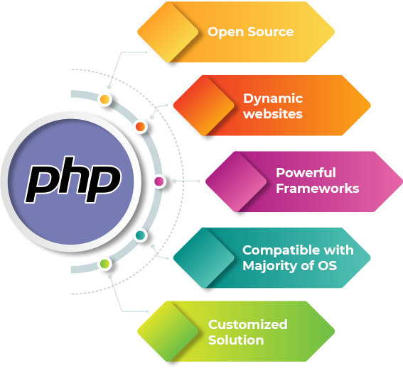 Why Should You Choose PHP Development?