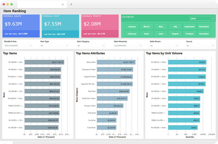 Brainvire Developed SaaS based Platform for Business Intelligence and Analytics Services Provider
