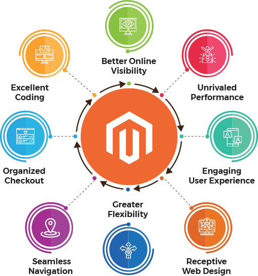 Enhance Your E-commerce Store's Performance with Magento 2
