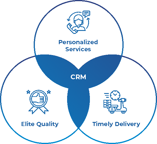 CRM Software Comes To Your Rescue To Beat Customer Expectations