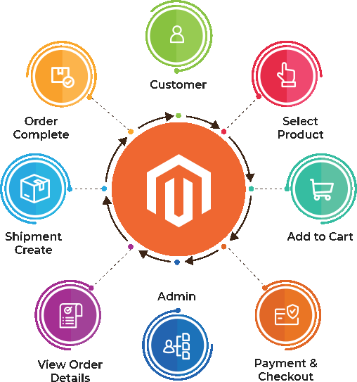 Magento: The Future of Ecommerce Growth