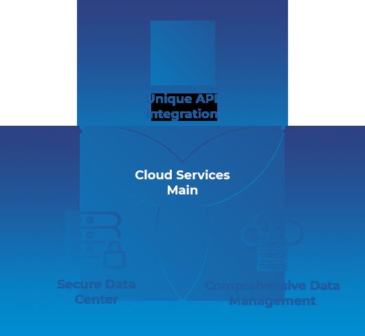 Amazon Website Services (AWS)