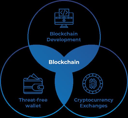 Brainvire for Blockchain Development Services