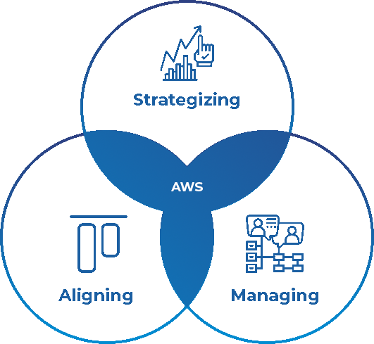 AWS Cloud Implementation