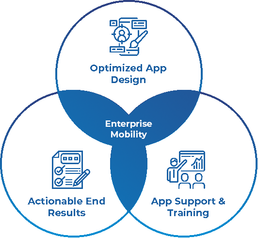 Enterprise Mobile Application Design