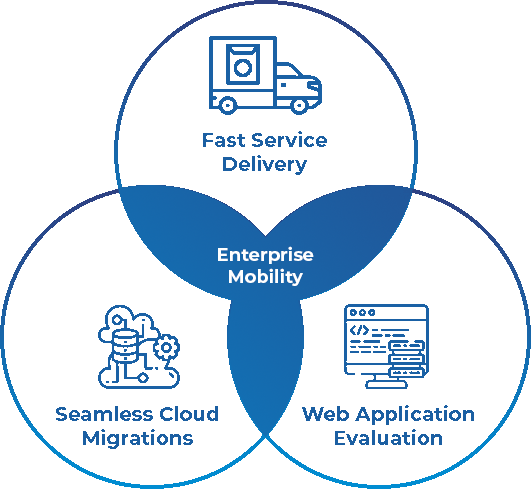 How Can Brainvire Help for Azure Cloud Services?